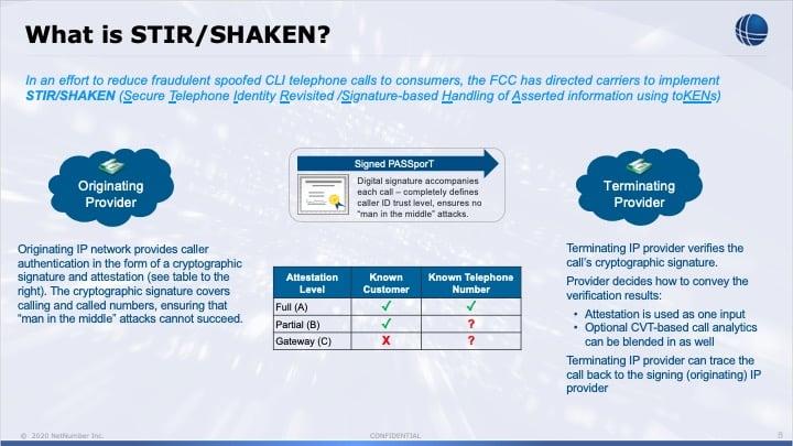 NetNumber Guaranteed Caller STIR-SHAKEN Briefing, v1.9.5mc